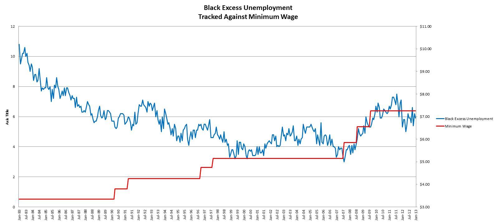 Black Excess Unemployment.2013.01