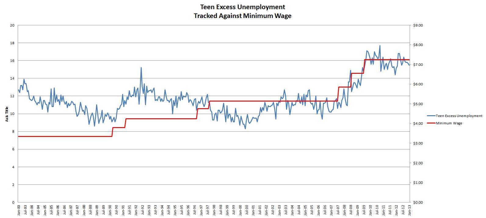 Teen Excess Unemployment.2013.01
