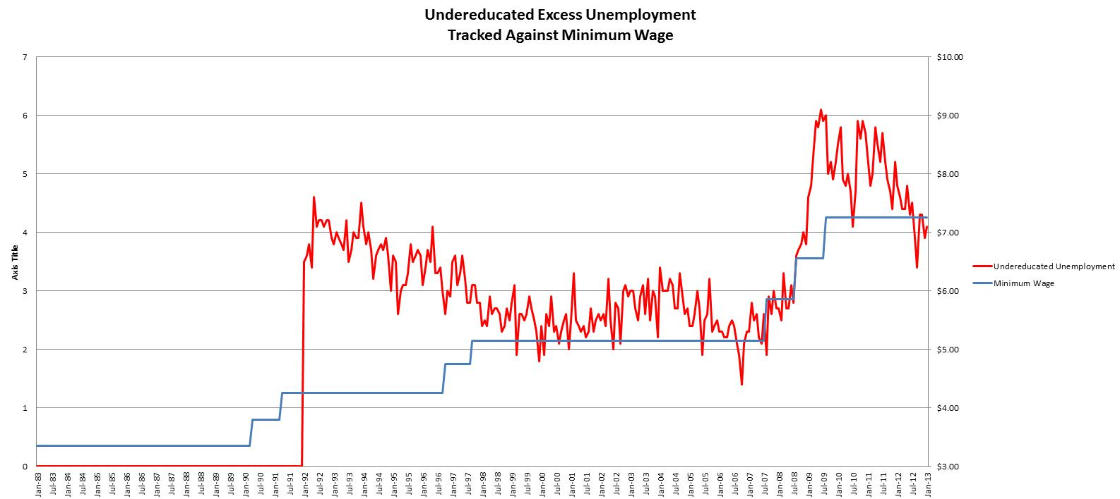 Undereducated Excess Unemployment.2013.01