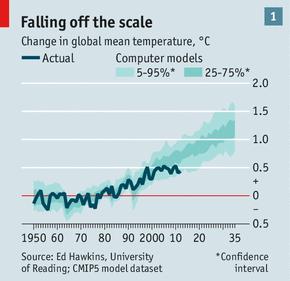 Economist.climate change.1