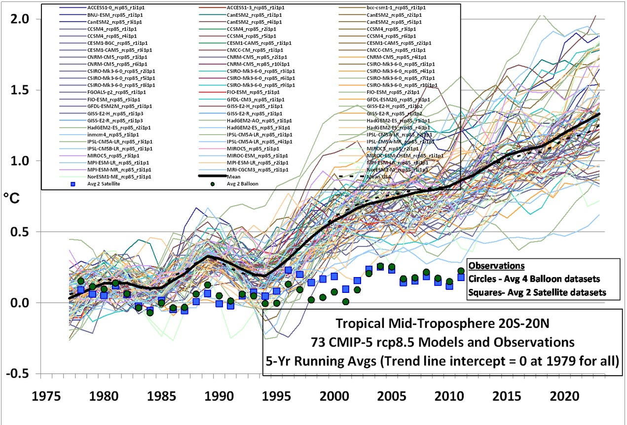 Climate Model Predictions