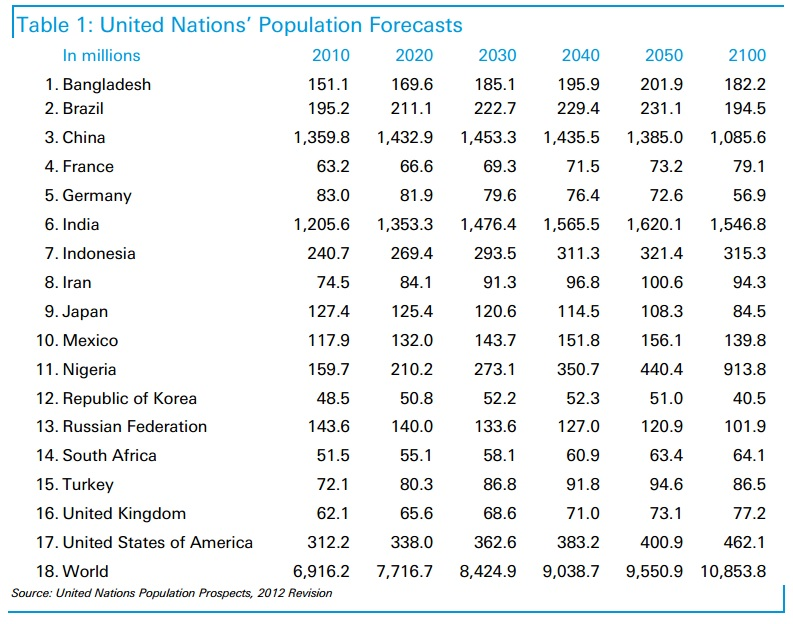Population.UN
