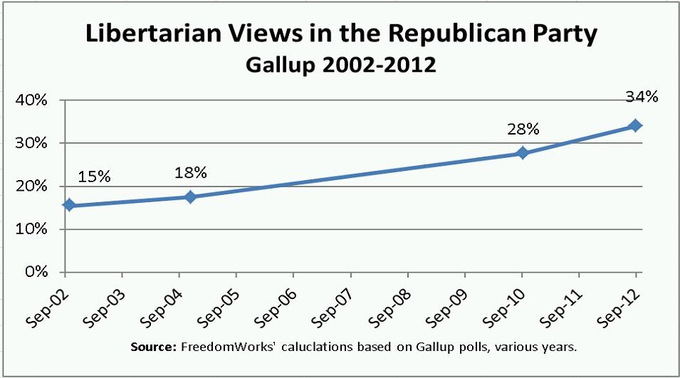 Libertarian Graph.1