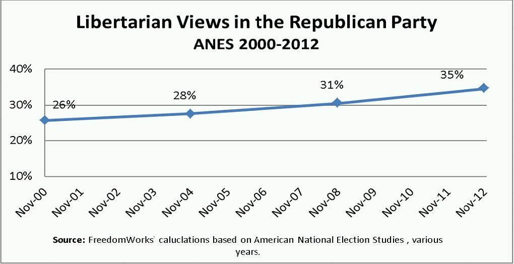 Libertarian Graph.2