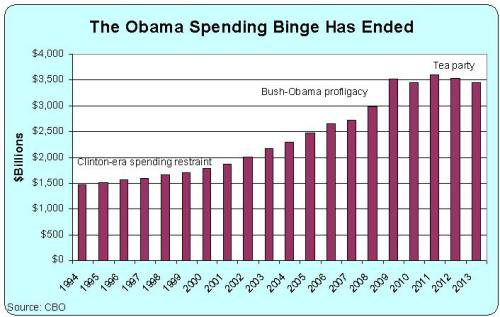 Tea Party Spending