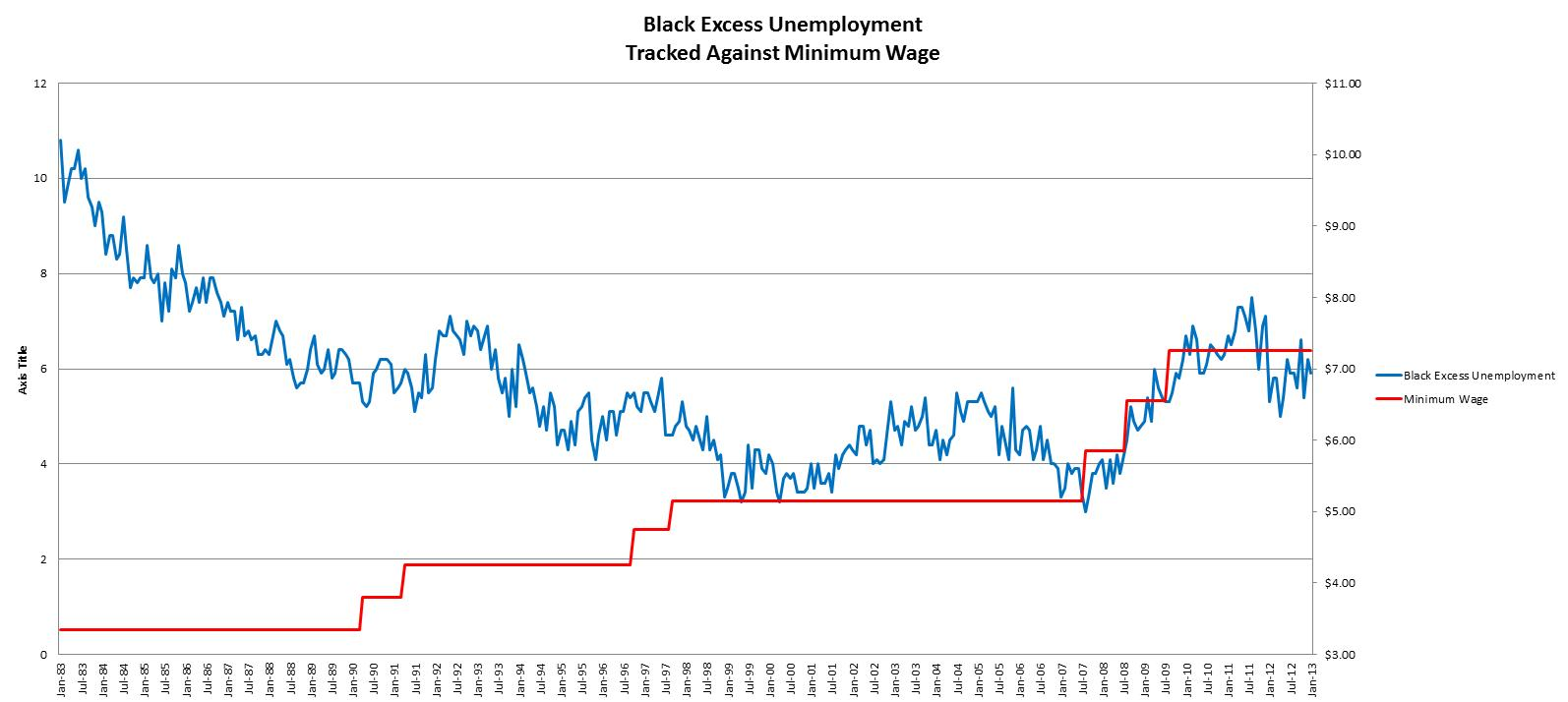 Black-Excess-Unemployment.2013.01