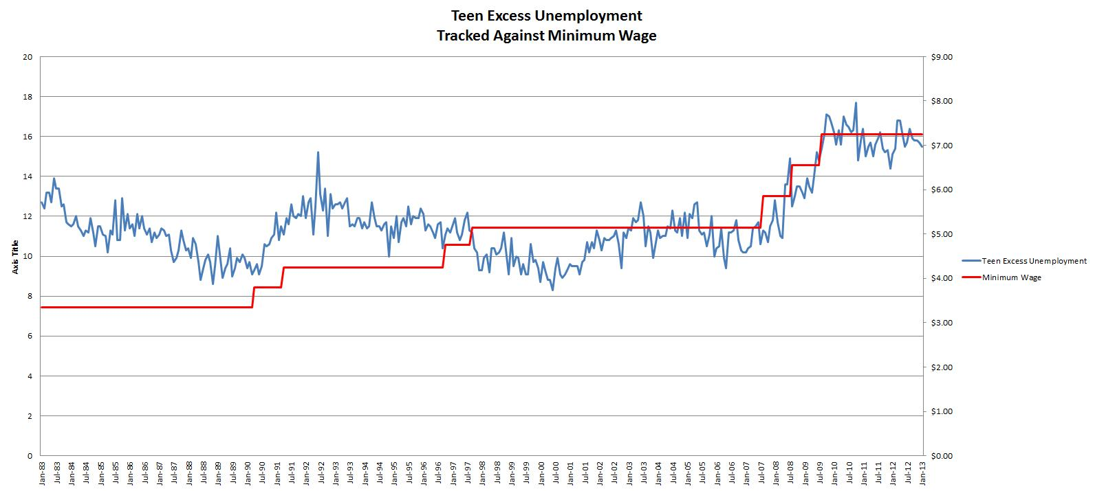 Teen-Excess-Unemployment.2013.01