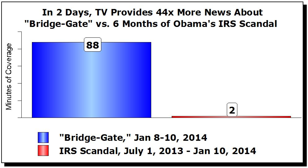 Media Coverage.Bridge.IRS