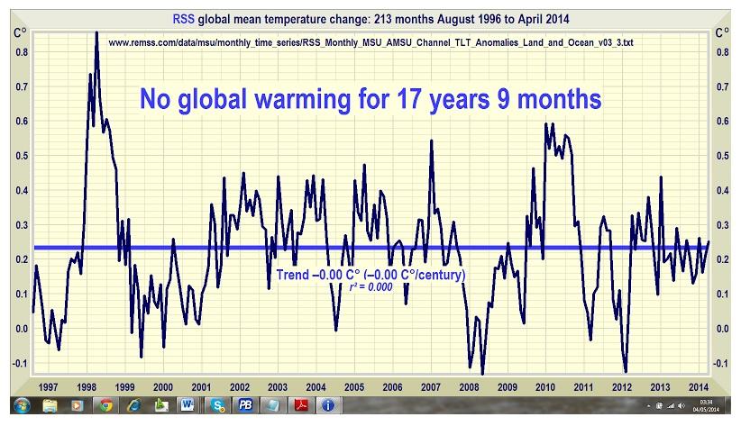 Global Warming.None