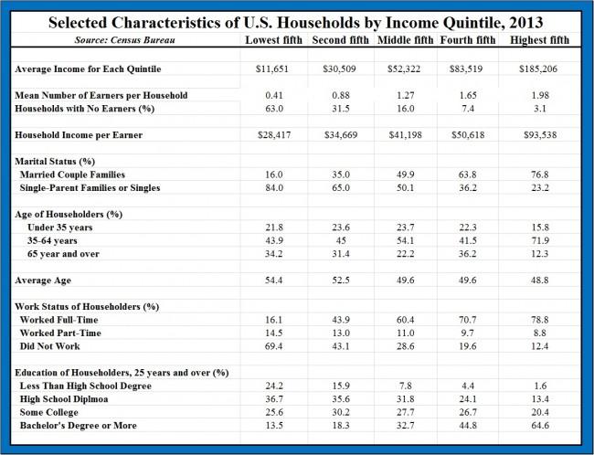 Characteristics of Income