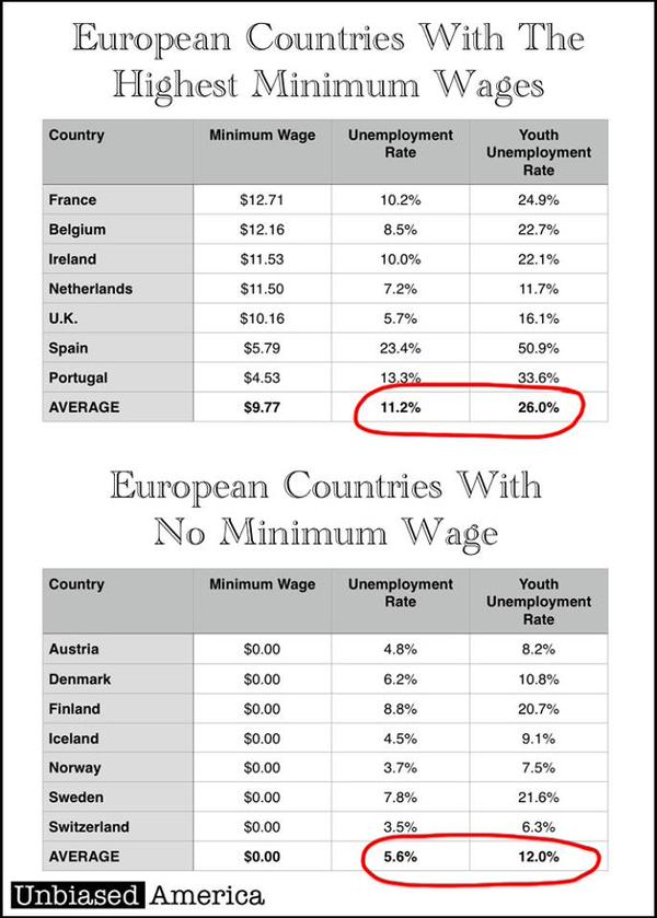 European Minimum Wage
